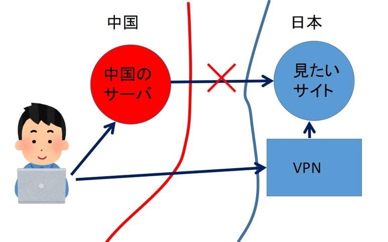 VPNイメージ
